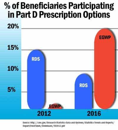 EGWP Medicare Plan Projected RDS vs EGWP Plan Adoption Chart
