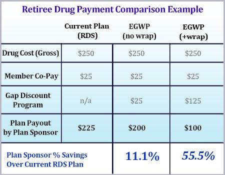 EGWP wrap comparison prescription comparison_chart